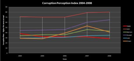 corruption percetions inced 2004-8