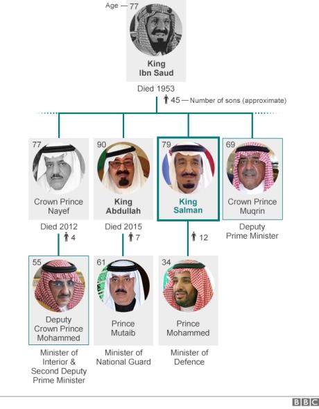 KSA tree
